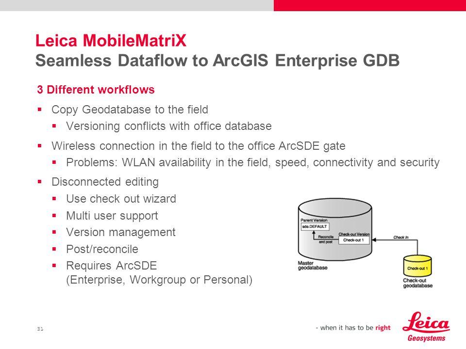 Leica MobileMatriX Seamless Dataflow to ArcGIS Enterprise GDB