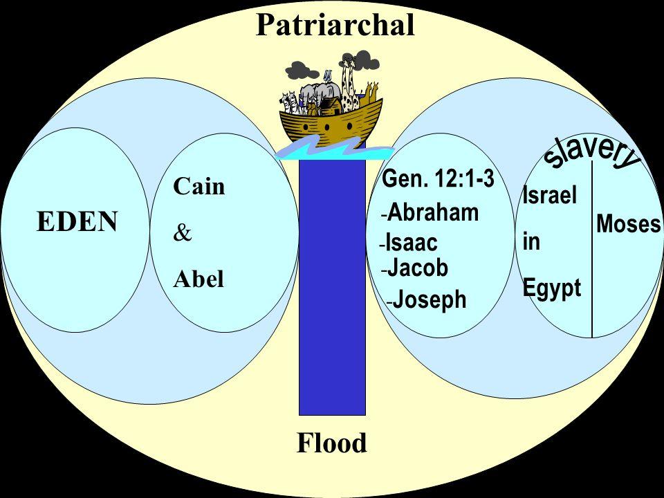Patriarchal slavery EDEN Flood Gen. 12:1-3 Cain Israel & in Abel Moses