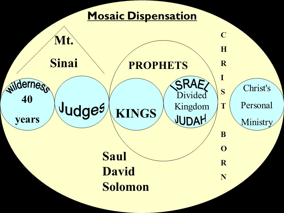 wilderness Judges Mt. Sinai KINGS Saul David Solomon