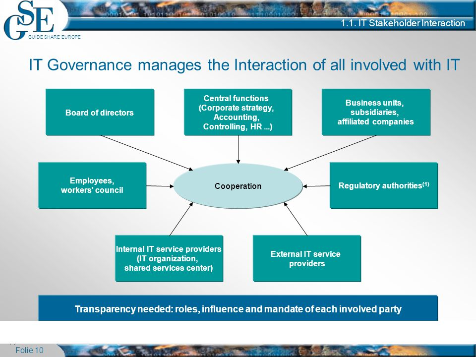 IT Governance manages the Interaction of all involved with IT
