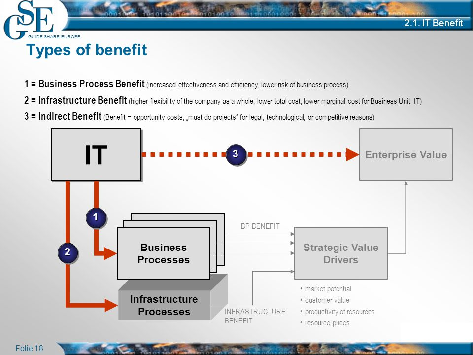Strategic Value Drivers Infrastructure Processes