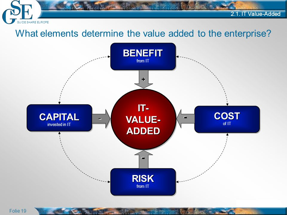 What elements determine the value added to the enterprise