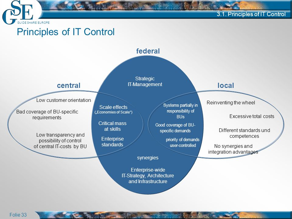 Principles of IT Control