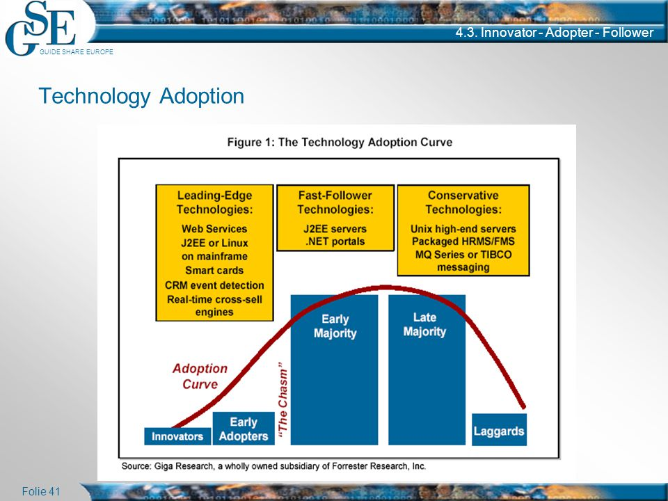 Technology Adoption 4.3. Innovator - Adopter - Follower