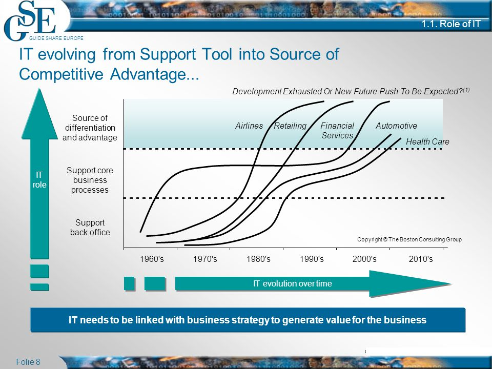IT evolving from Support Tool into Source of Competitive Advantage...