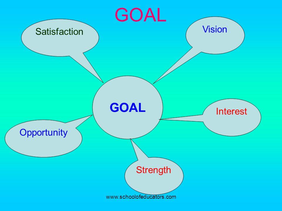 GOAL GOAL Vision Satisfaction Interest Opportunity Strength