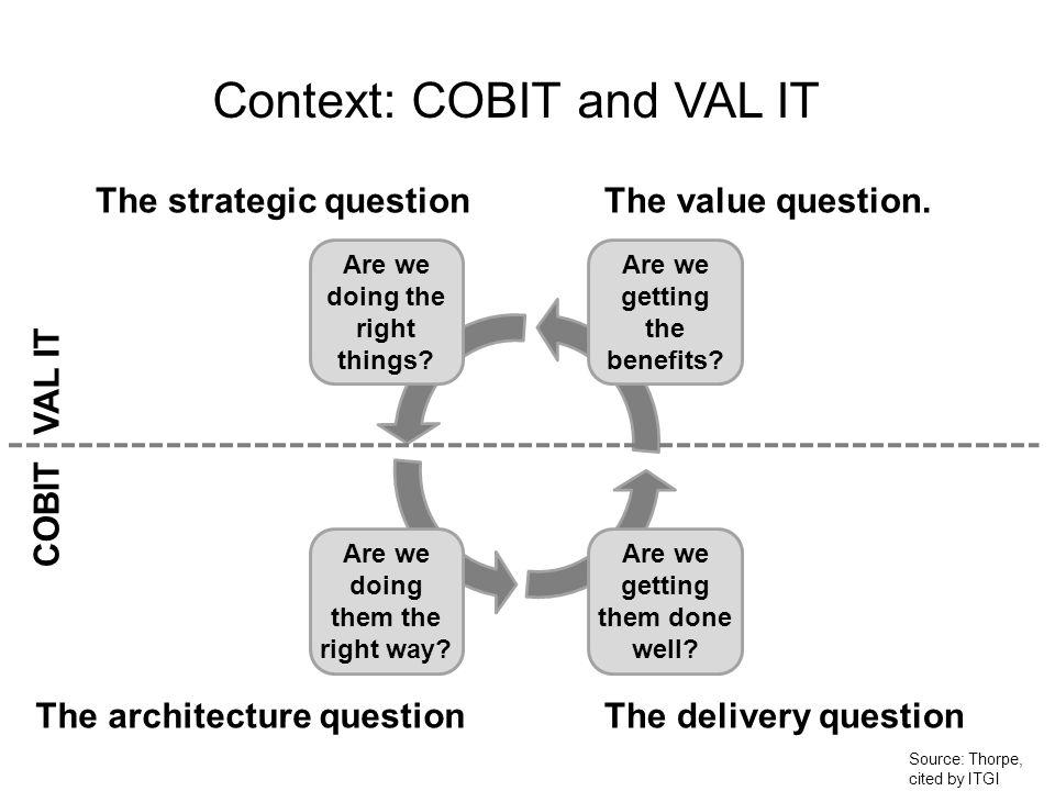 Context: COBIT and VAL IT