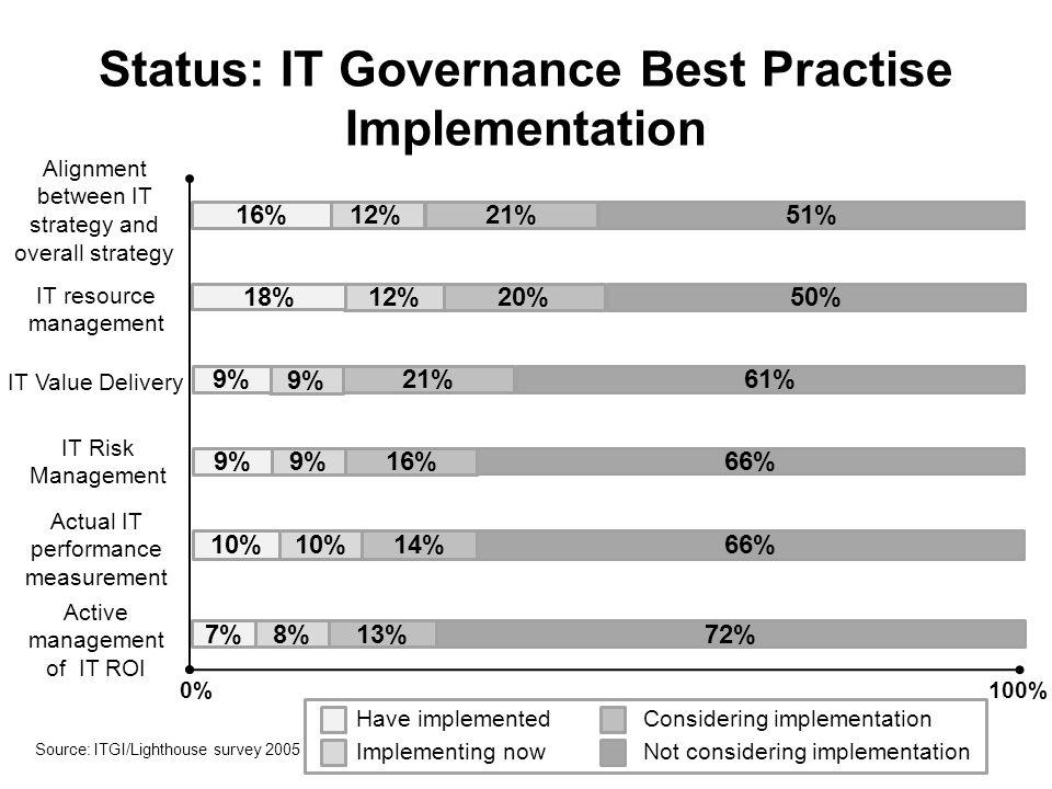Status: IT Governance Best Practise Implementation