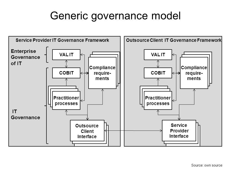 Generic governance model
