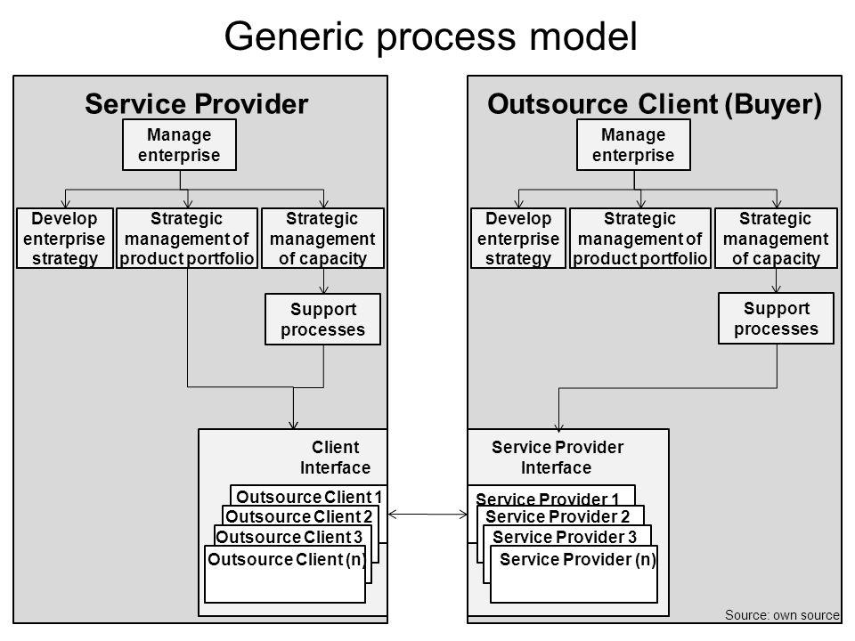 Outsource Client (Buyer)