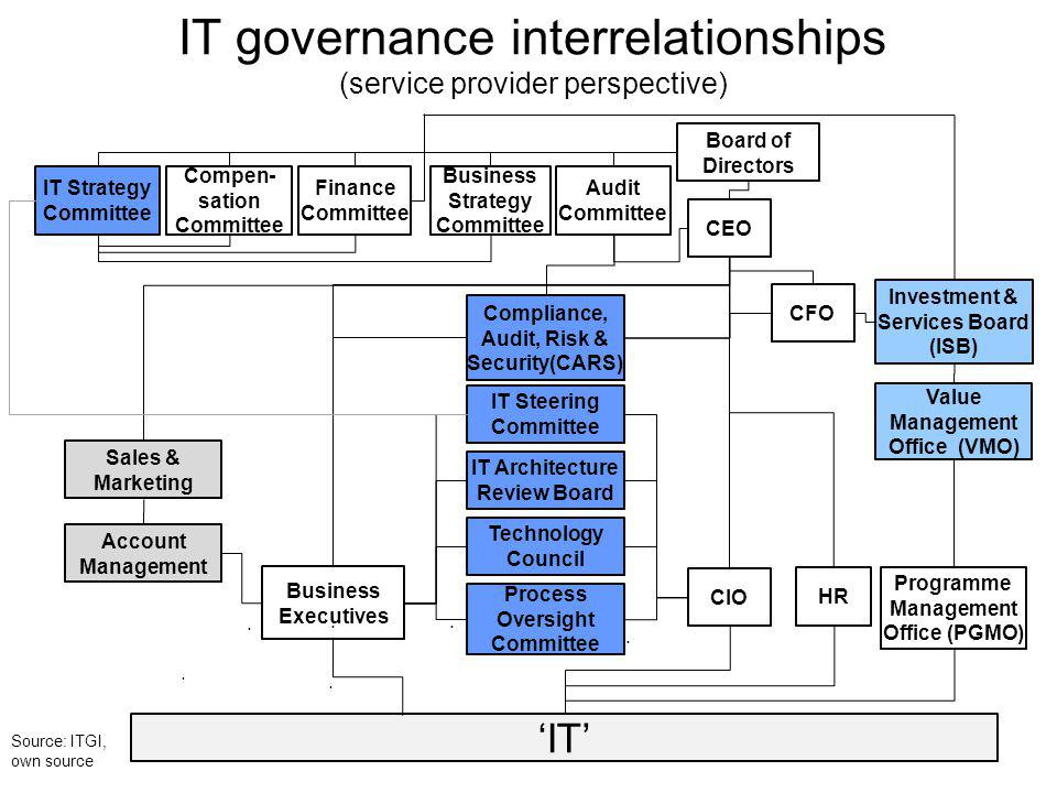 IT governance interrelationships