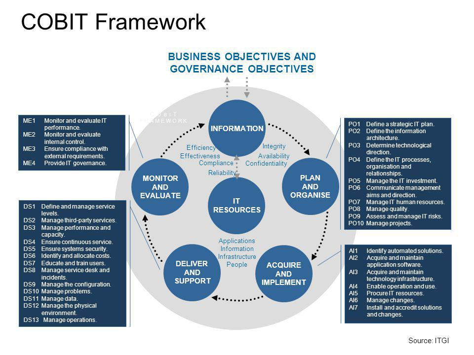BUSINESS OBJECTIVES AND GOVERNANCE OBJECTIVES