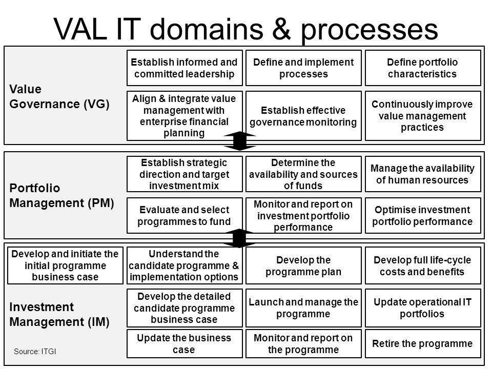 VAL IT domains & processes