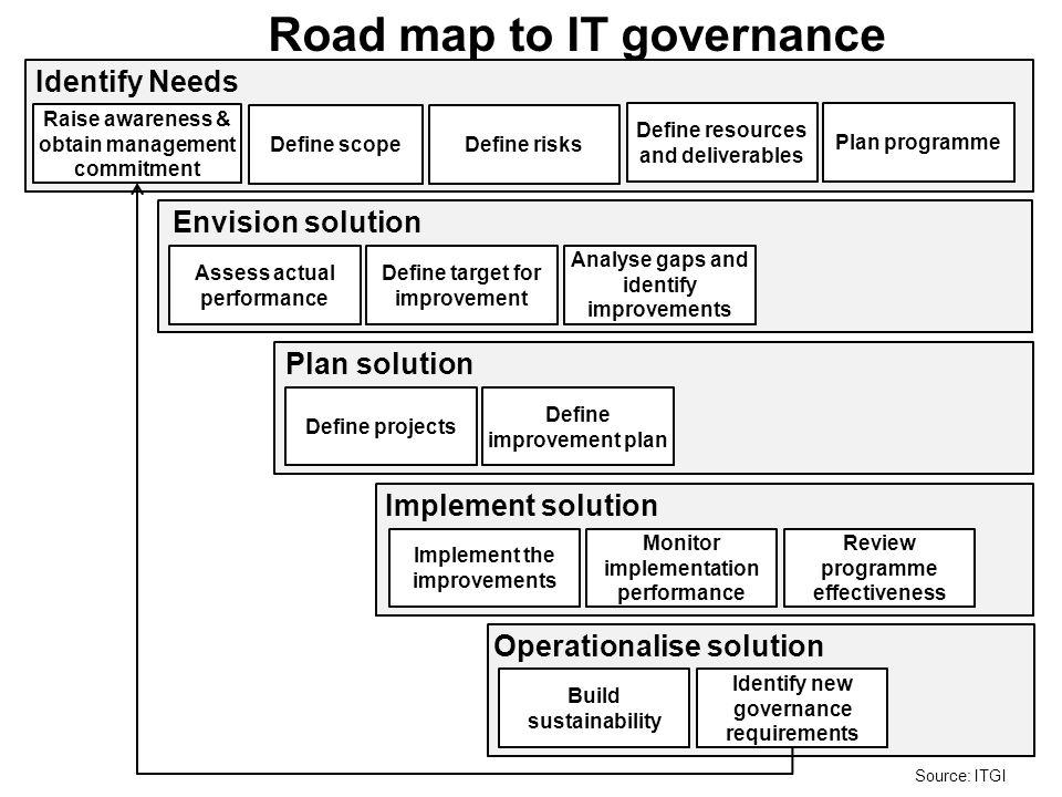 Road map to IT governance