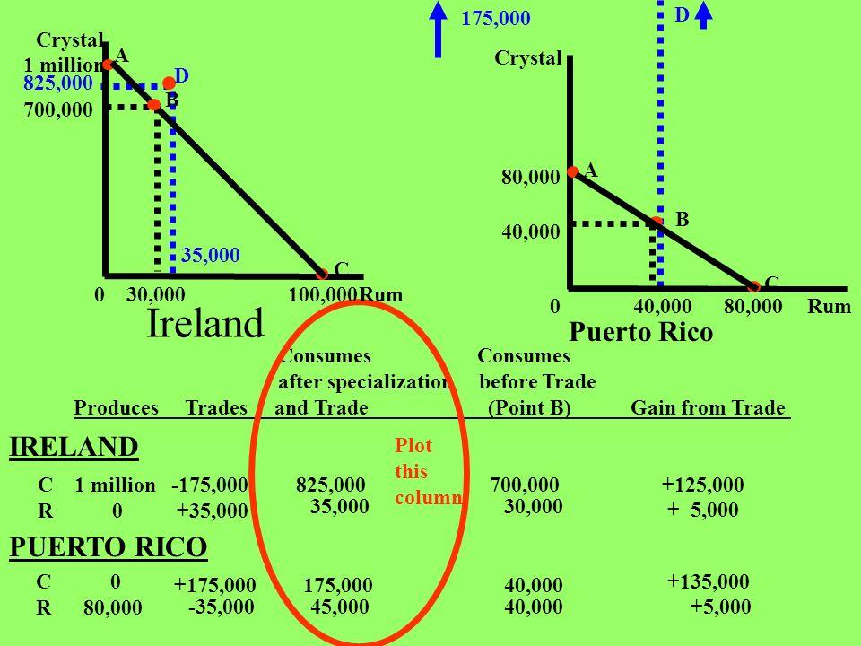 Ireland Puerto Rico IRELAND PUERTO RICO 175,000 D Rum Crystal