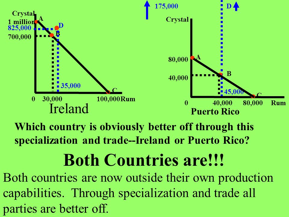 Both Countries are!!! Ireland