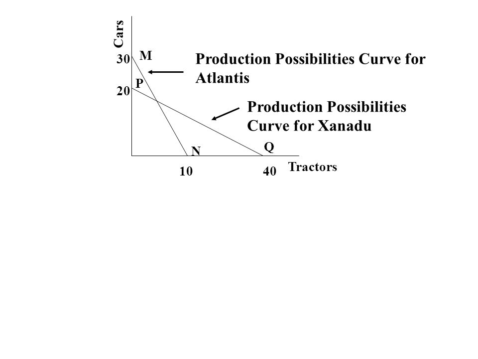 Production Possibilities Curve for Atlantis