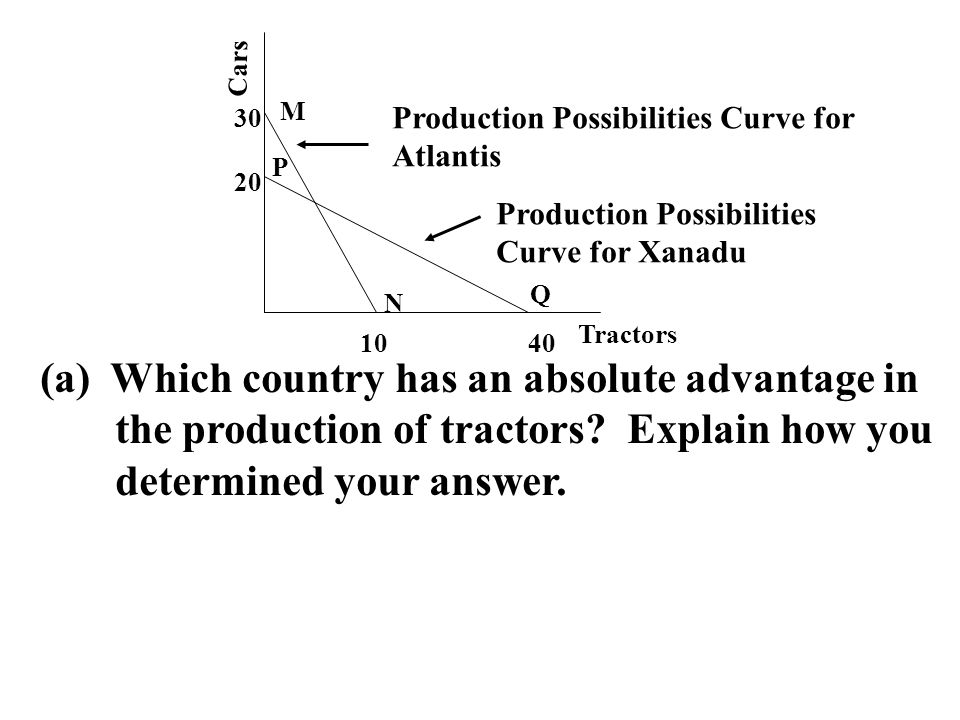 (a) Which country has an absolute advantage in