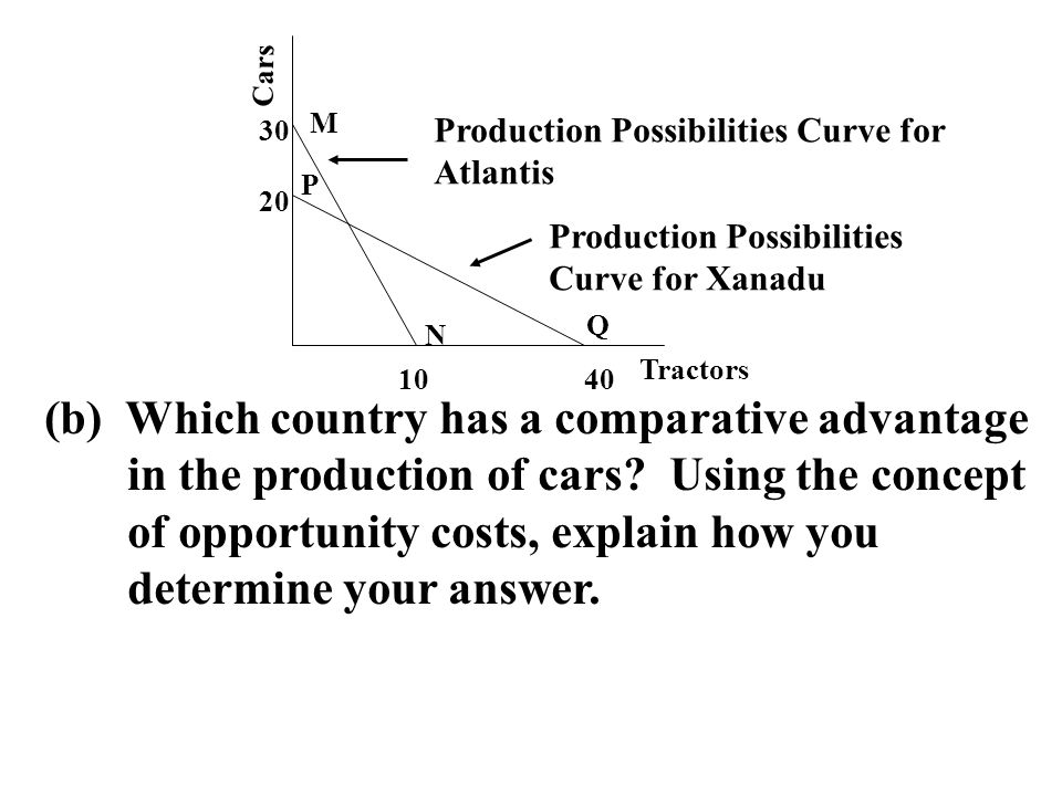 (b) Which country has a comparative advantage