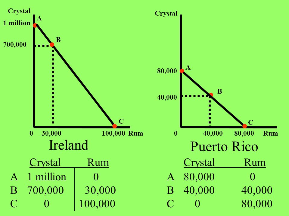 Ireland Puerto Rico Crystal Rum Crystal Rum A B C 1 million 0