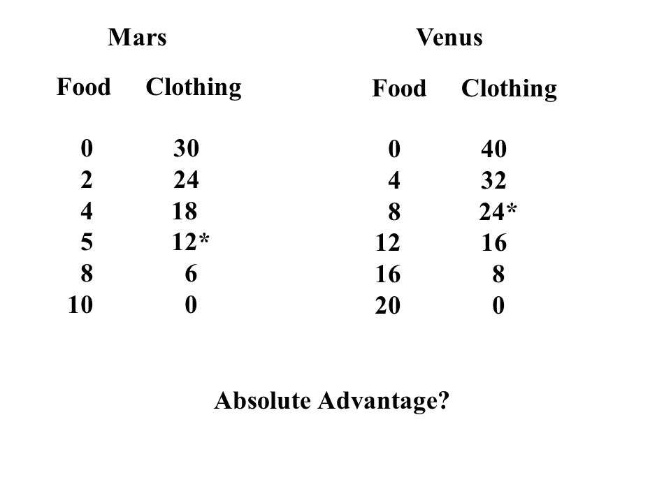 Mars Venus. Food Clothing. Food Clothing *