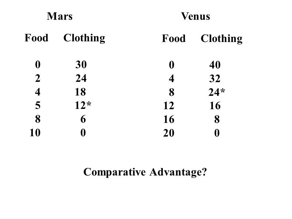 Mars Venus. Food Clothing. Food Clothing. 0 30. 2 24. 4 18. 5 12*