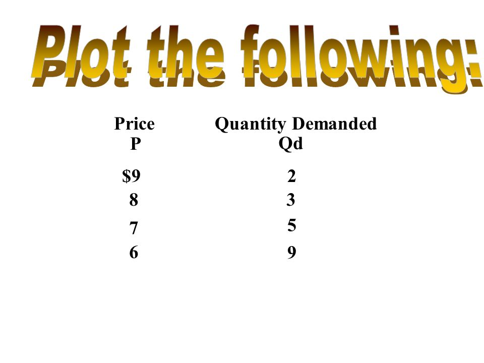 Plot the following: Price Quantity Demanded P Qd $