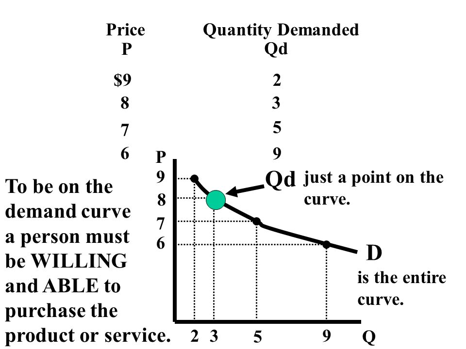 Qd D To be on the demand curve a person must be WILLING and ABLE to