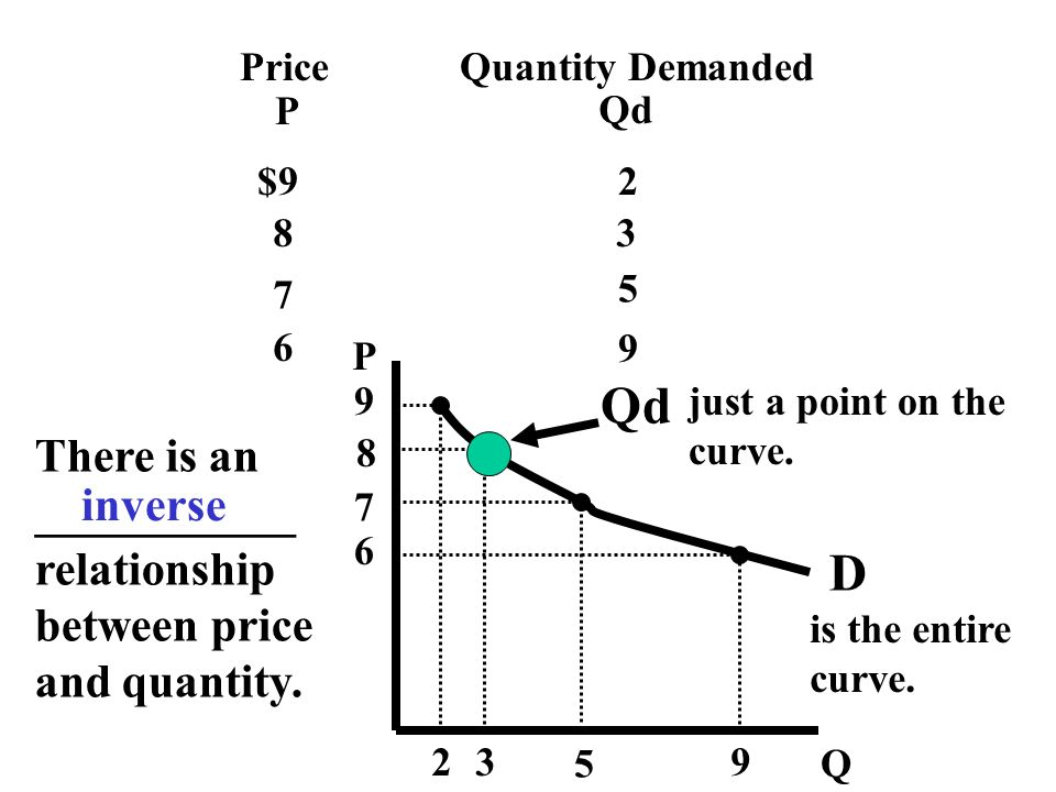 Qd D There is an ___________ inverse relationship between price
