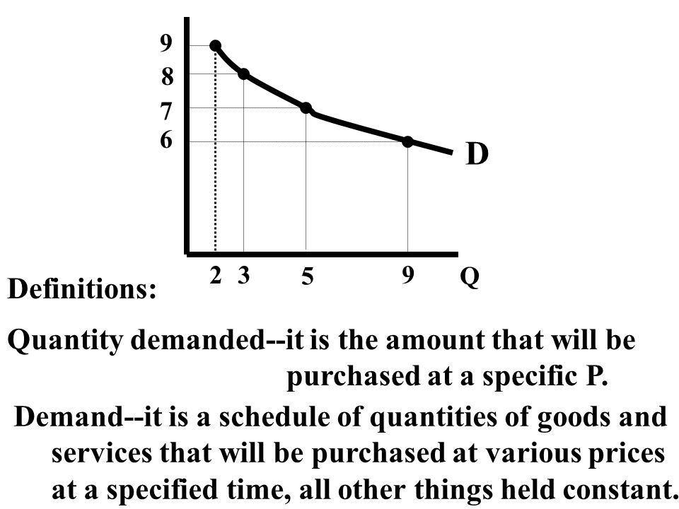 D Definitions: Quantity demanded--it is the amount that will be