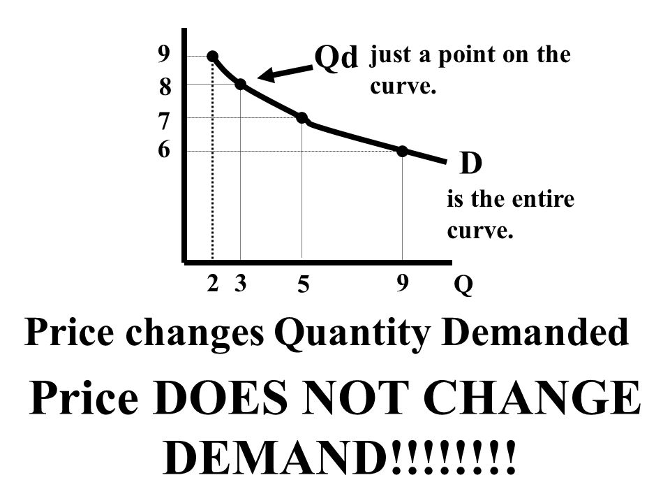 Price DOES NOT CHANGE DEMAND!!!!!!!! Price changes Quantity Demanded