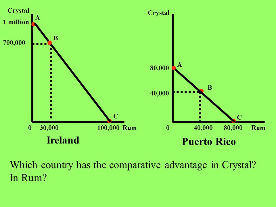 Which country has the comparative advantage in Crystal In Rum