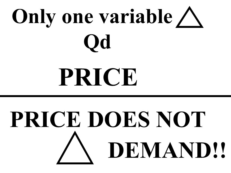 Only one variable Qd PRICE PRICE DOES NOT DEMAND!!