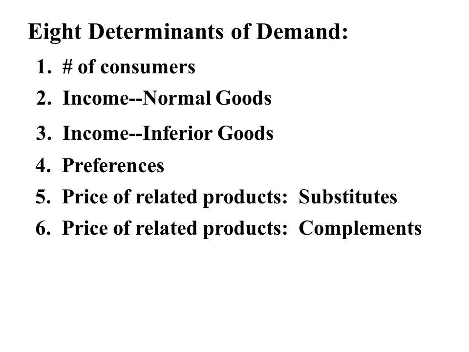 Eight Determinants of Demand: