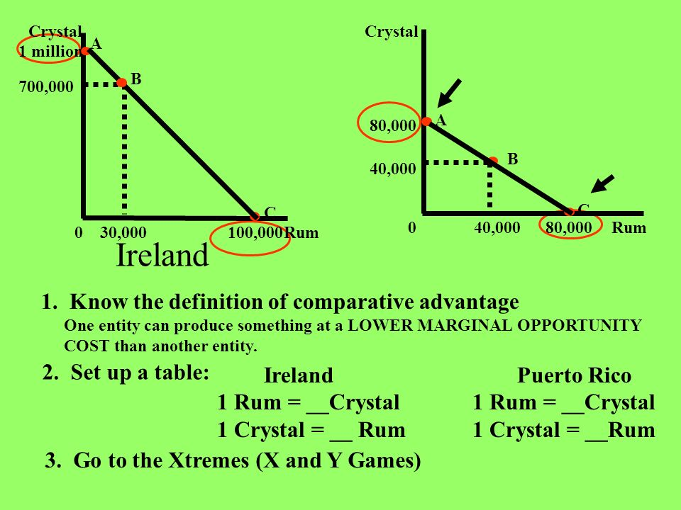 Ireland 1. Know the definition of comparative advantage
