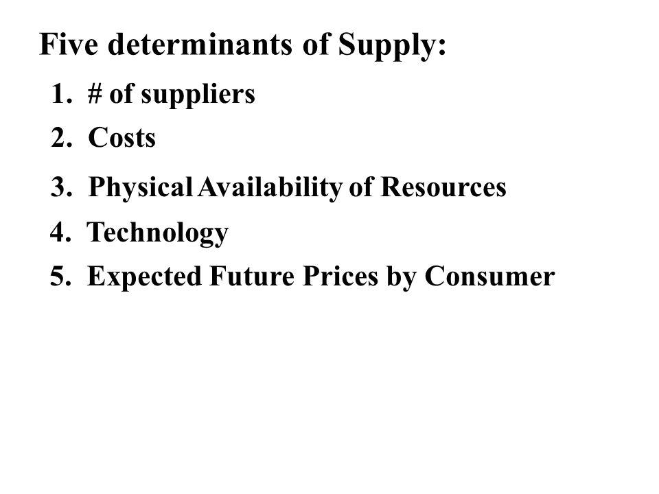 Five determinants of Supply: