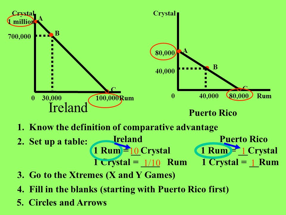 Ireland Puerto Rico 1. Know the definition of comparative advantage