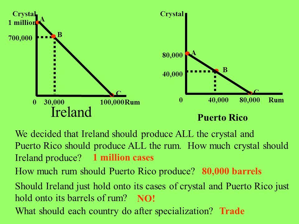 Rum Crystal. 1 million. 100,000. 700,000. 30,000. A. B. C. Ireland. Rum. Crystal. 80,000.