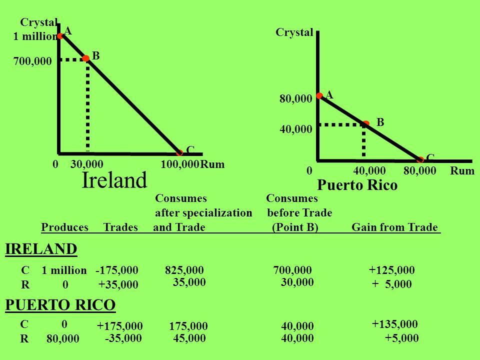 Ireland Puerto Rico IRELAND PUERTO RICO Rum Crystal 1 million 100,000