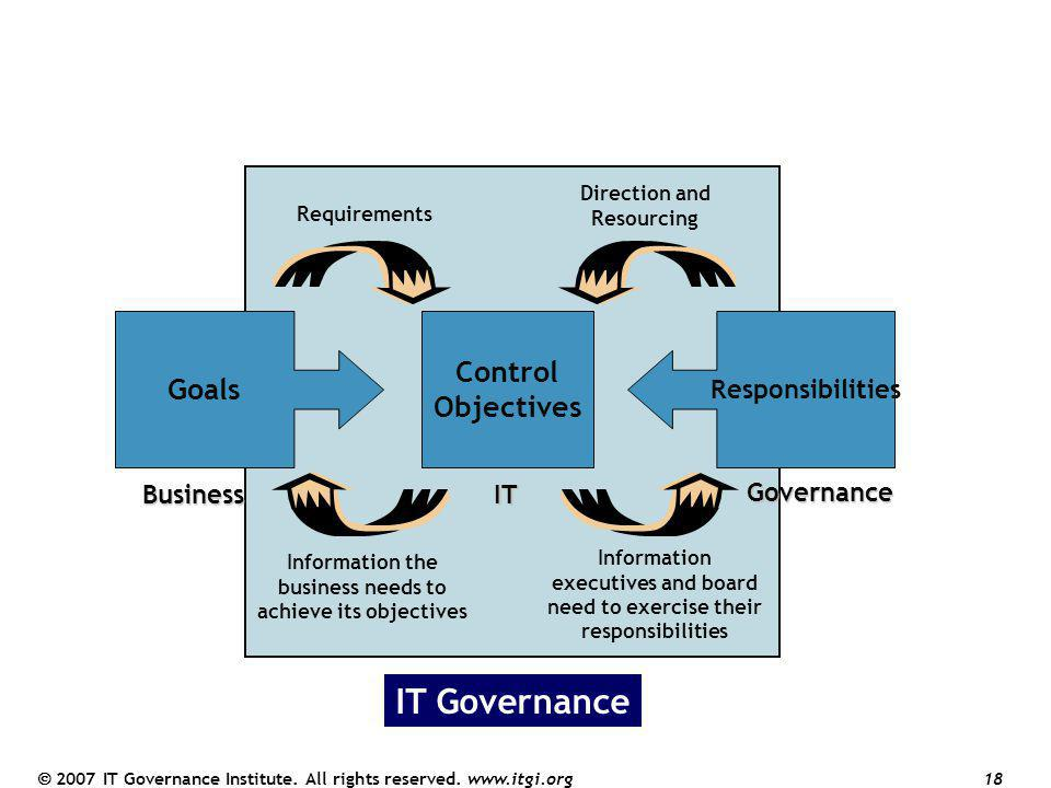 How Does COBIT Link to IT Governance