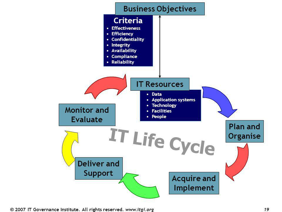 IT Life Cycle COBIT Framework Business Objectives Criteria