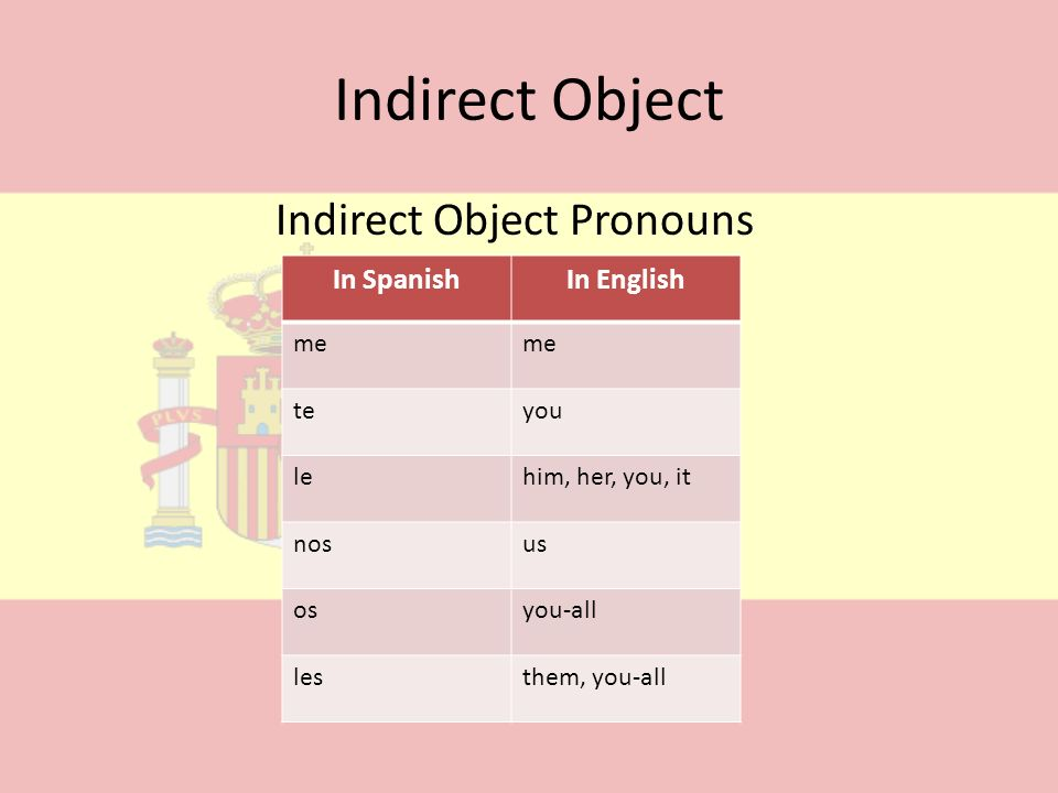 Indirect Object Indirect Object Pronouns In Spanish In English me te