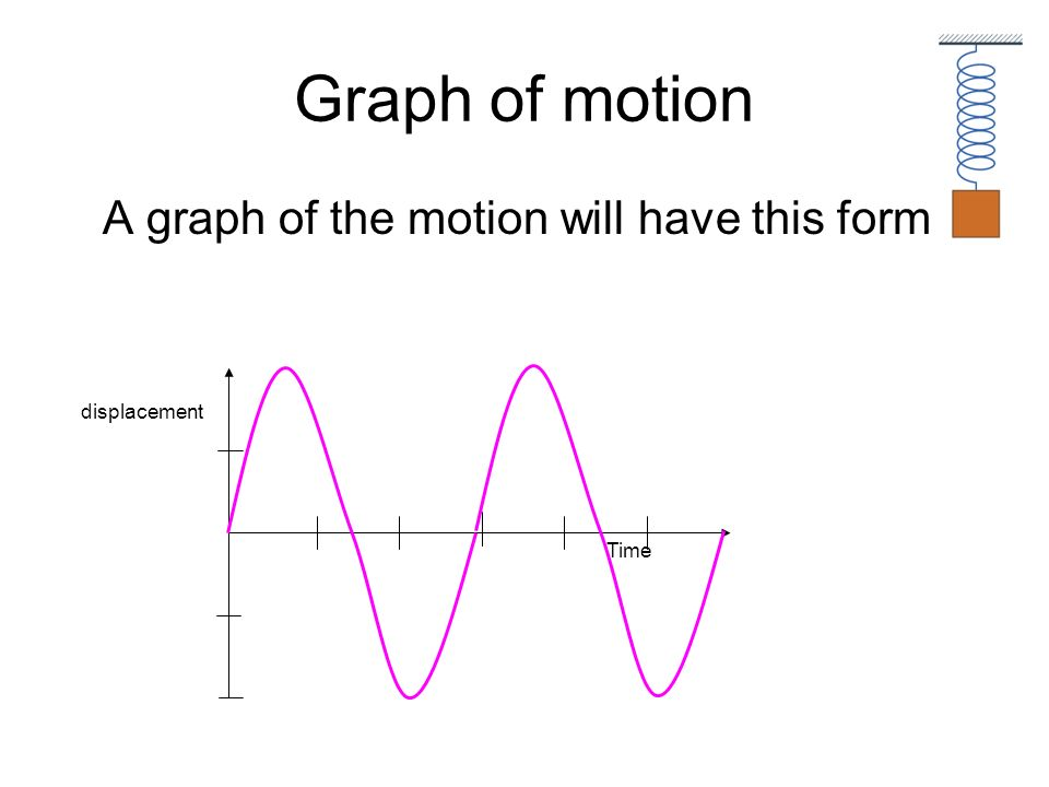 Graph of motion A graph of the motion will have this form displacement