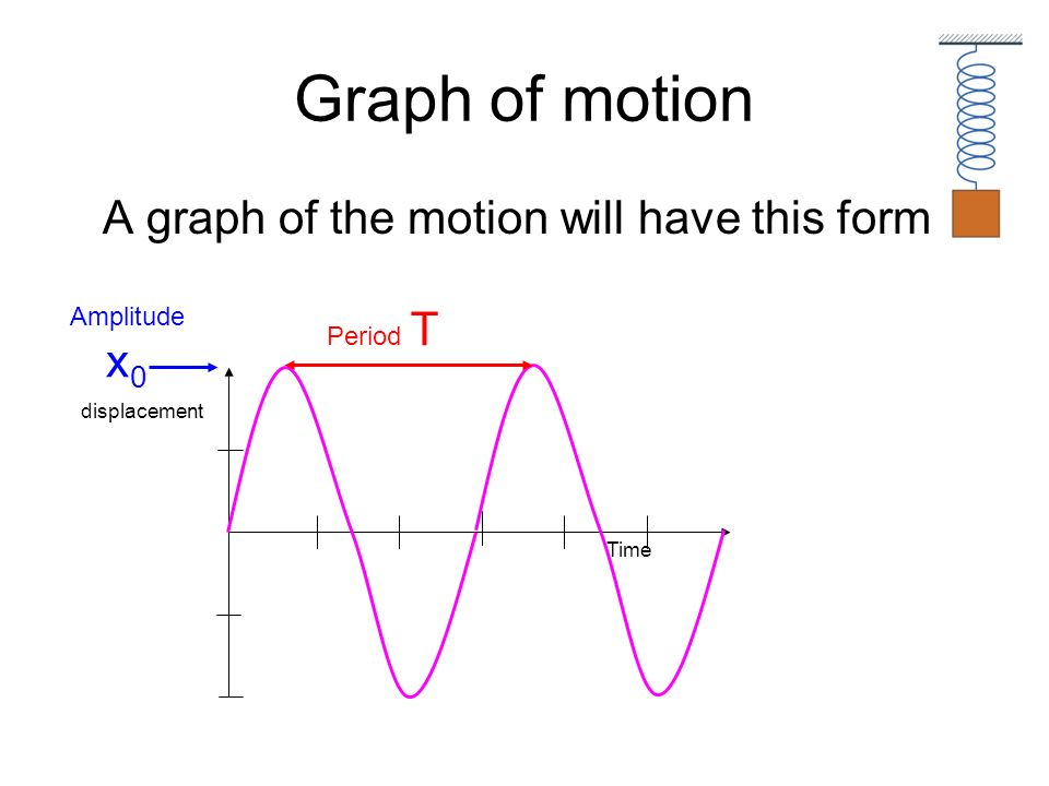 Graph of motion A graph of the motion will have this form Amplitude x0