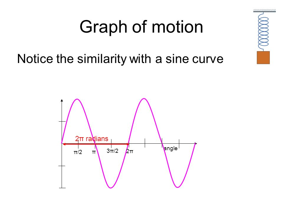 Graph of motion Notice the similarity with a sine curve 2π radians