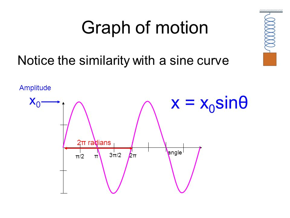 Graph of motion x = x0sinθ Notice the similarity with a sine curve