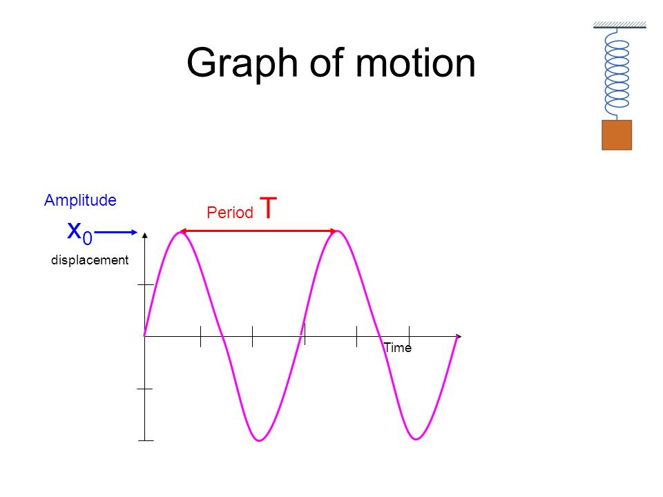 Graph of motion Amplitude x0 Period T Time displacement