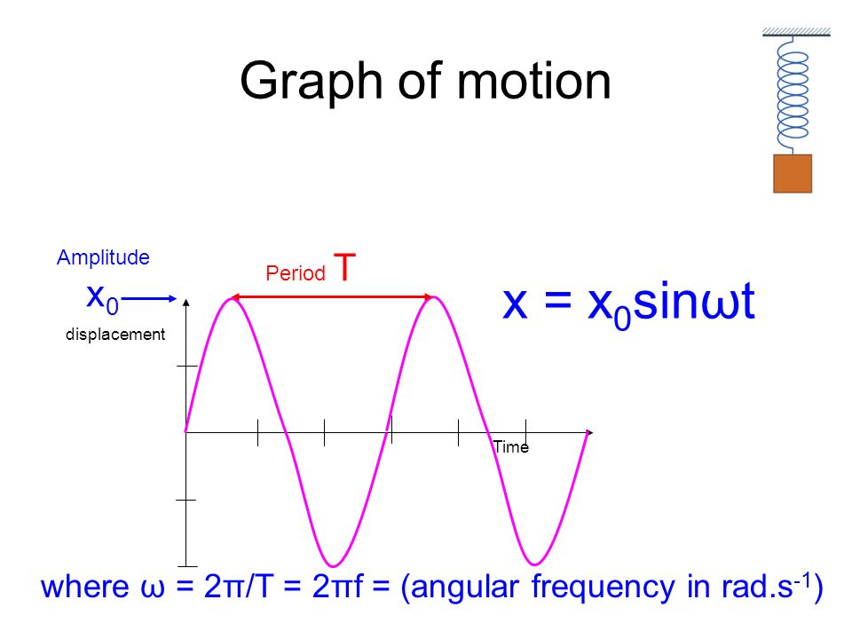 Graph of motion x = x0sinωt