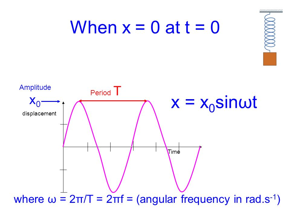 When x = 0 at t = 0 Amplitude x0. Period T. x = x0sinωt.