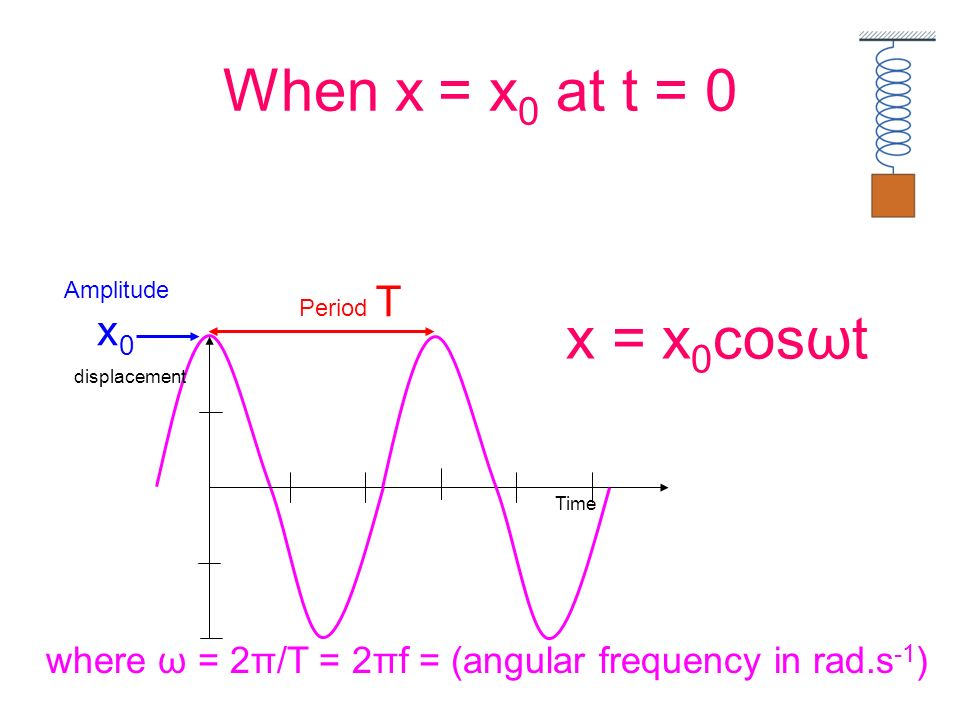 When x = x0 at t = 0 Amplitude x0. Period T. x = x0cosωt.